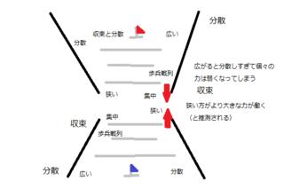 戦列図 収束と分散.png